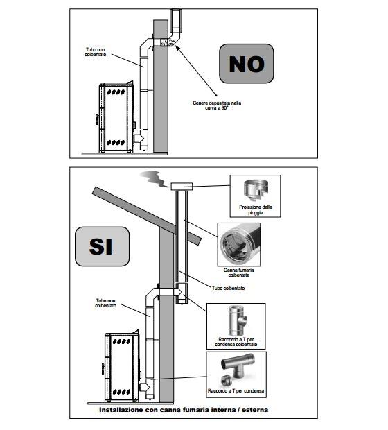 Installazione stufa pellet aerazione forzata costo installazione stufa pellet pellet camino - Costo canna fumaria esterna al metro ...